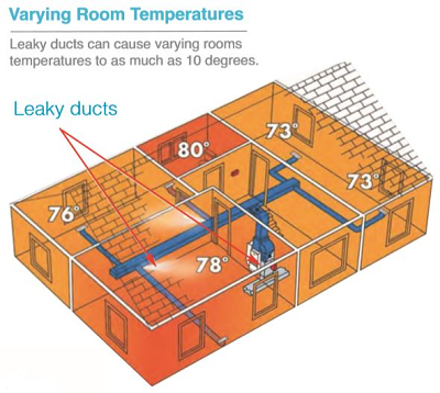 Varying Room Temperatures